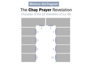 Free Chay Prayer Memory-Aid